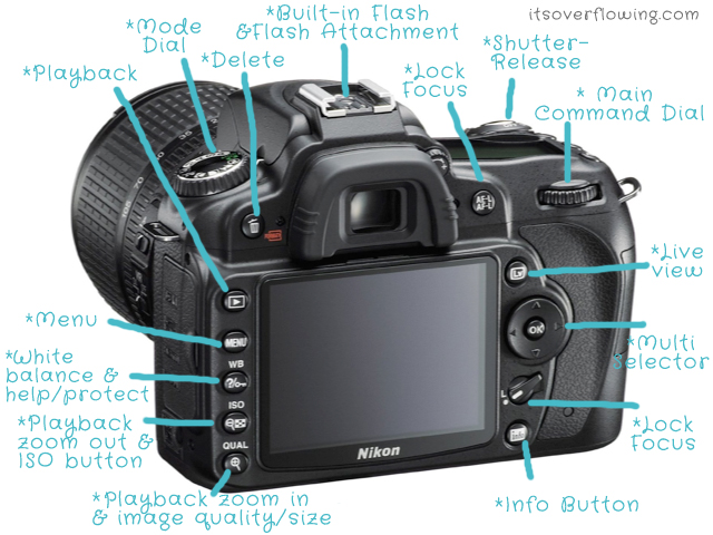 diagram of nikon dslr camera parts nikon film camera